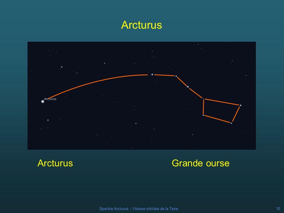 Spectre Arcturus - Vitesse orbitale de la Terre9 Etoile candidate la mieux placée pour faire de bonnes mesures .