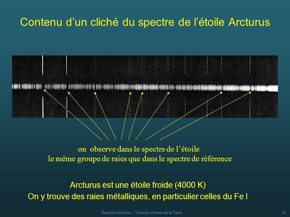 Spectre Arcturus - Vitesse orbitale de la Terre13 Contenu dun cliché du spectre de létoile Arcturus Spectre de l étoile Spectres de comparaison de laboratoire Arc du fer raies brillantes démission du Fe I (bandes blanches sur un fond noir) spectre continu (fond blanc) avec raies dabsorption (bandes noires) Les spectres de l étoile et de l étalonnage sont pris dans les mêmes conditions