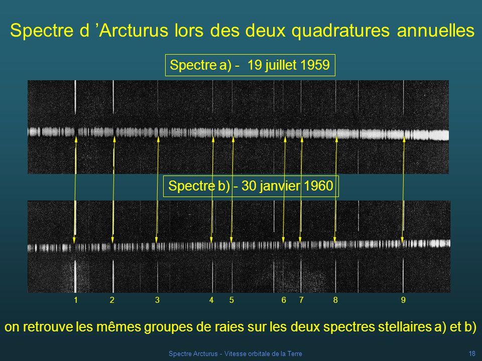 Spectre Arcturus - Vitesse orbitale de la Terre17 On procède de même pour le cliché du 30 janvier 1960 Les valeurs de a et b diffèrent très légèrement