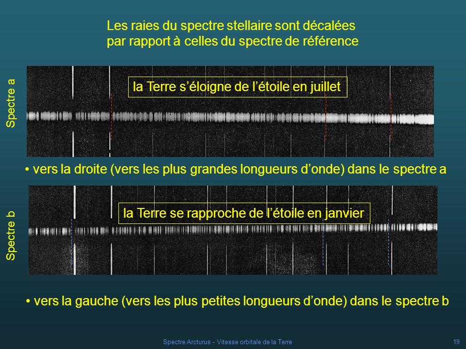 Spectre Arcturus - Vitesse orbitale de la Terre18 Spectre a) - 19 juillet 1959 Spectre b) - 30 janvier 1960 1 2 3 4 5 6 7 8 9 on retrouve les mêmes groupes de raies sur les deux spectres stellaires a) et b) Spectre d Arcturus lors des deux quadratures annuelles