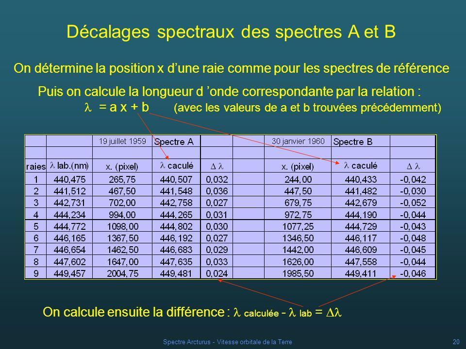 Spectre Arcturus - Vitesse orbitale de la Terre19 Les raies du spectre stellaire sont décalées par rapport à celles du spectre de référence vers la droite (vers les plus grandes longueurs donde) dans le spectre a vers la gauche (vers les plus petites longueurs donde) dans le spectre b Spectre a Spectre b la Terre séloigne de létoile en juillet la Terre se rapproche de létoile en janvier