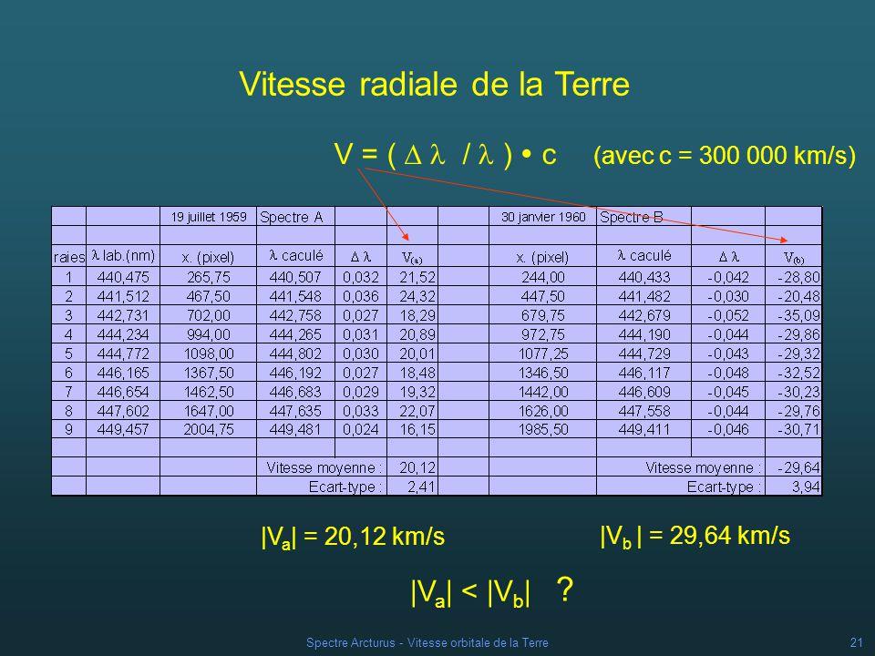 Spectre Arcturus - Vitesse orbitale de la Terre20 Décalages spectraux des spectres A et B On détermine la position x dune raie comme pour les spectres de référence Puis on calcule la longueur d onde correspondante par la relation : = a x + b (avec les valeurs de a et b trouvées précédemment) On calcule ensuite la différence : calculée - lab =