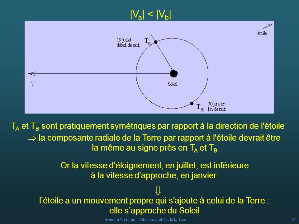 Spectre Arcturus - Vitesse orbitale de la Terre21 Vitesse radiale de la Terre V = ( / ) c (avec c = 300 000 km/s) |V a | < |V b | |V a | = 20,12 km/s |V b | = 29,64 km/s ?