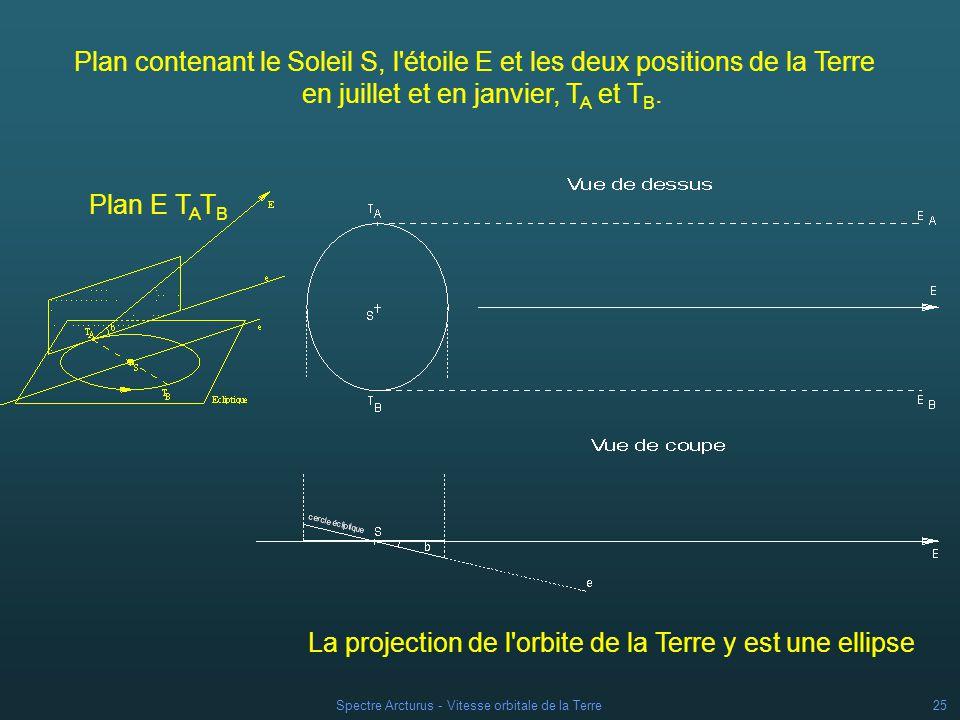 Spectre Arcturus - Vitesse orbitale de la Terre24 Expression de la composante radiale de la vitesse orbitale de la Terre Le mouvement de la Terre est considéré comme uniforme la valeur constante de sa vitesse sur son orbite est : La composante radiale de la vitesse orbitale de la Terre sera obtenue en projetant V T/S sur la direction TE.