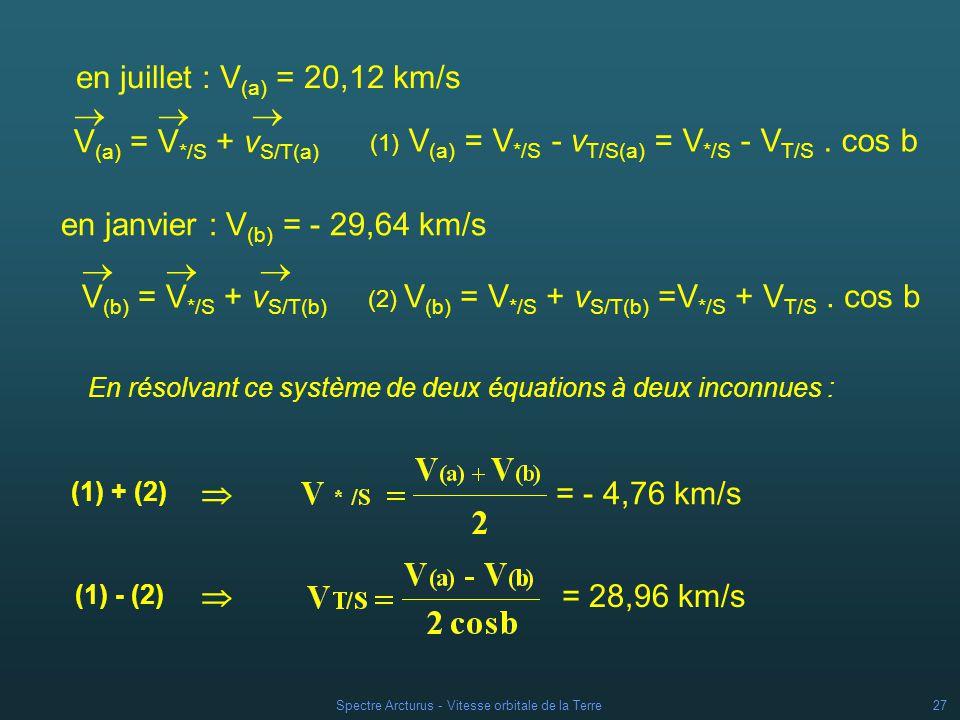 Spectre Arcturus - Vitesse orbitale de la Terre26 Application de la règle de composition des vitesses La vitesse de létoile par rapport au Soleil nest pas connue, on peut toutefois la considérer comme constante : V */S V = V */S + v S/T