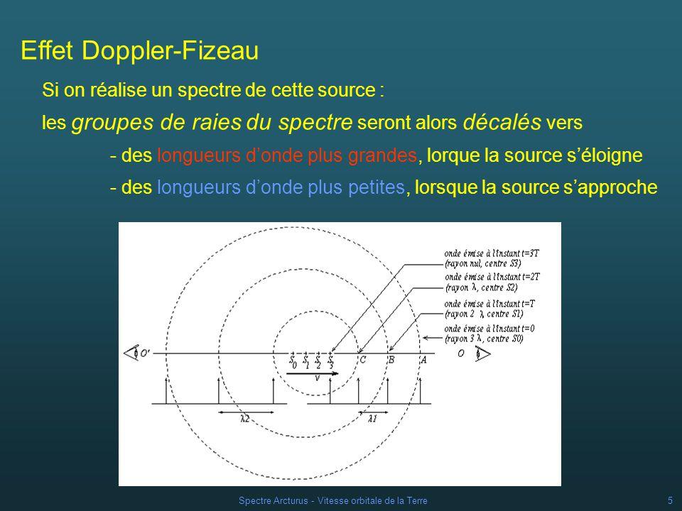 Spectre Arcturus - Vitesse orbitale de la Terre5 Effet Doppler-Fizeau les groupes de raies du spectre seront alors décalés vers - des longueurs donde plus grandes, lorque la source séloigne - des longueurs donde plus petites, lorsque la source sapproche Si on réalise un spectre de cette source :