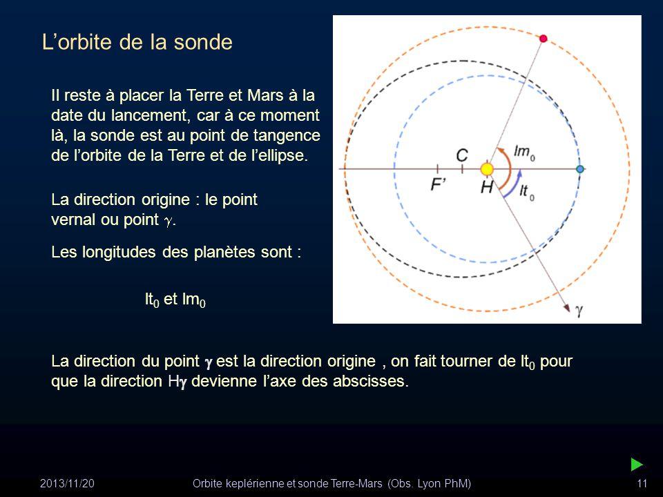 2013/11/20Orbite keplérienne et sonde Terre-Mars (Obs. Lyon PhM)11 Lorbite de la sonde Il reste à placer la Terre et Mars à la date du lancement, car