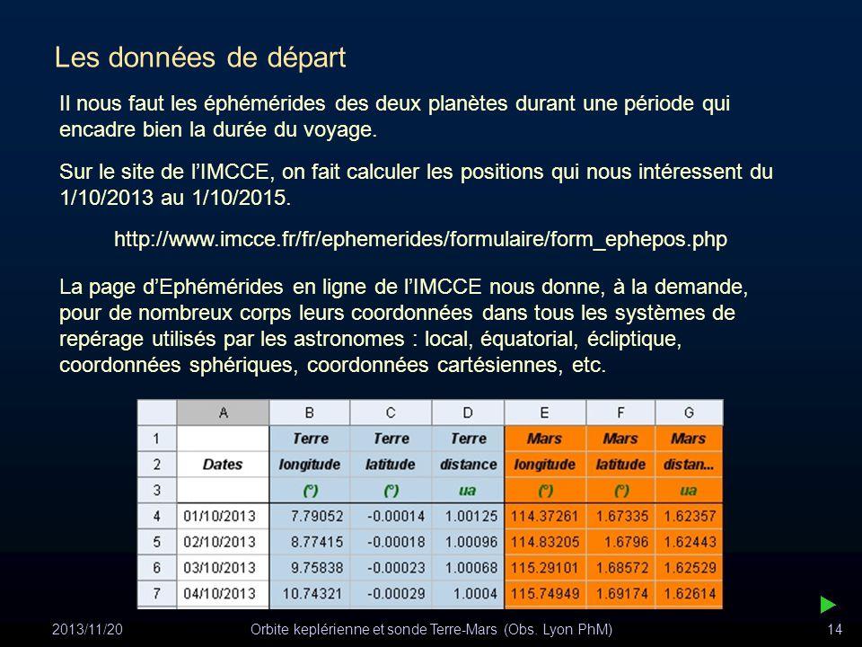 2013/11/20Orbite keplérienne et sonde Terre-Mars (Obs. Lyon PhM)14 Les données de départ Il nous faut les éphémérides des deux planètes durant une pér