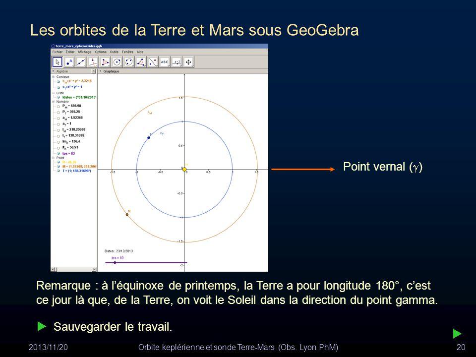 2013/11/20Orbite keplérienne et sonde Terre-Mars (Obs. Lyon PhM)20 Les orbites de la Terre et Mars sous GeoGebra Remarque : à léquinoxe de printemps,