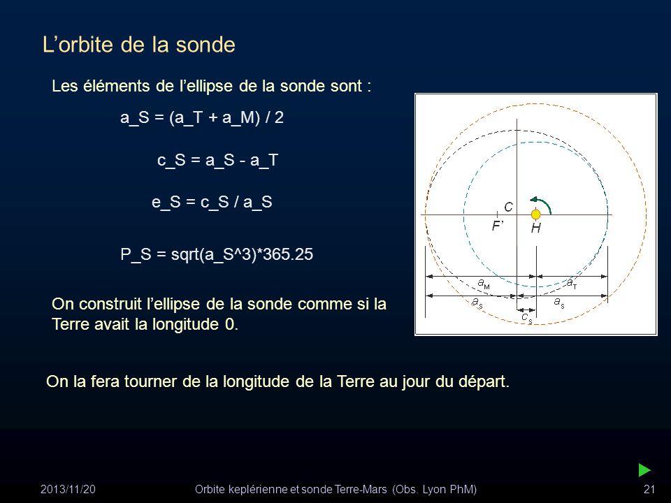 2013/11/20Orbite keplérienne et sonde Terre-Mars (Obs. Lyon PhM)21 Lorbite de la sonde Les éléments de lellipse de la sonde sont : a_S = (a_T + a_M) /