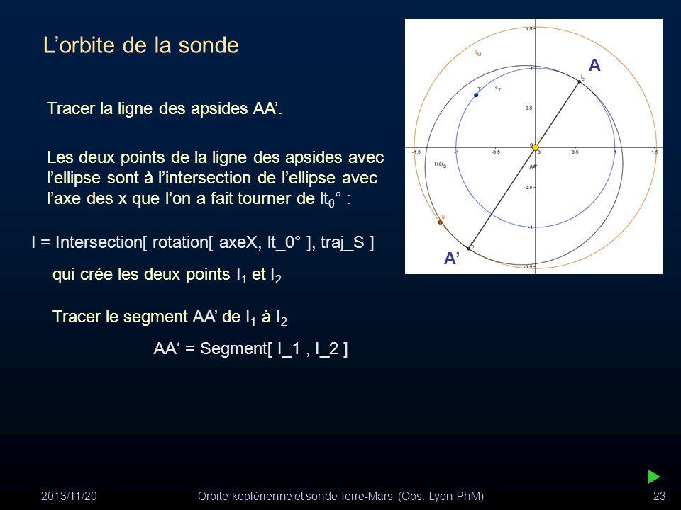 2013/11/20Orbite keplérienne et sonde Terre-Mars (Obs. Lyon PhM)23 Lorbite de la sonde Tracer la ligne des apsides AA. Les deux points de la ligne des