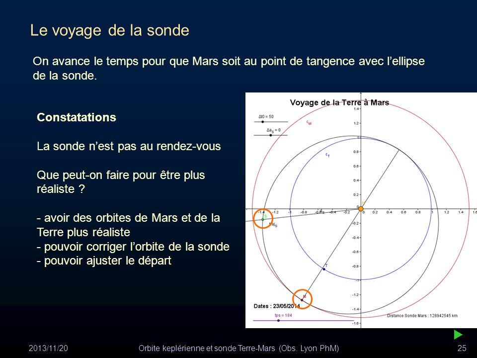 2013/11/20Orbite keplérienne et sonde Terre-Mars (Obs. Lyon PhM)25 Constatations La sonde nest pas au rendez-vous Que peut-on faire pour être plus réa