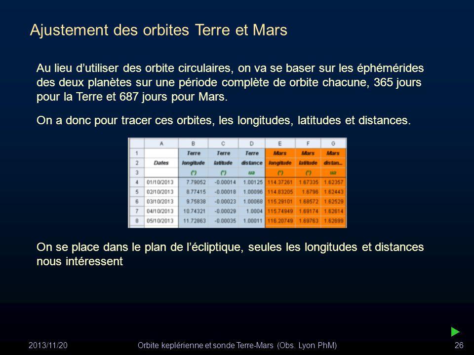 2013/11/20Orbite keplérienne et sonde Terre-Mars (Obs. Lyon PhM)26 Ajustement des orbites Terre et Mars Au lieu dutiliser des orbite circulaires, on v