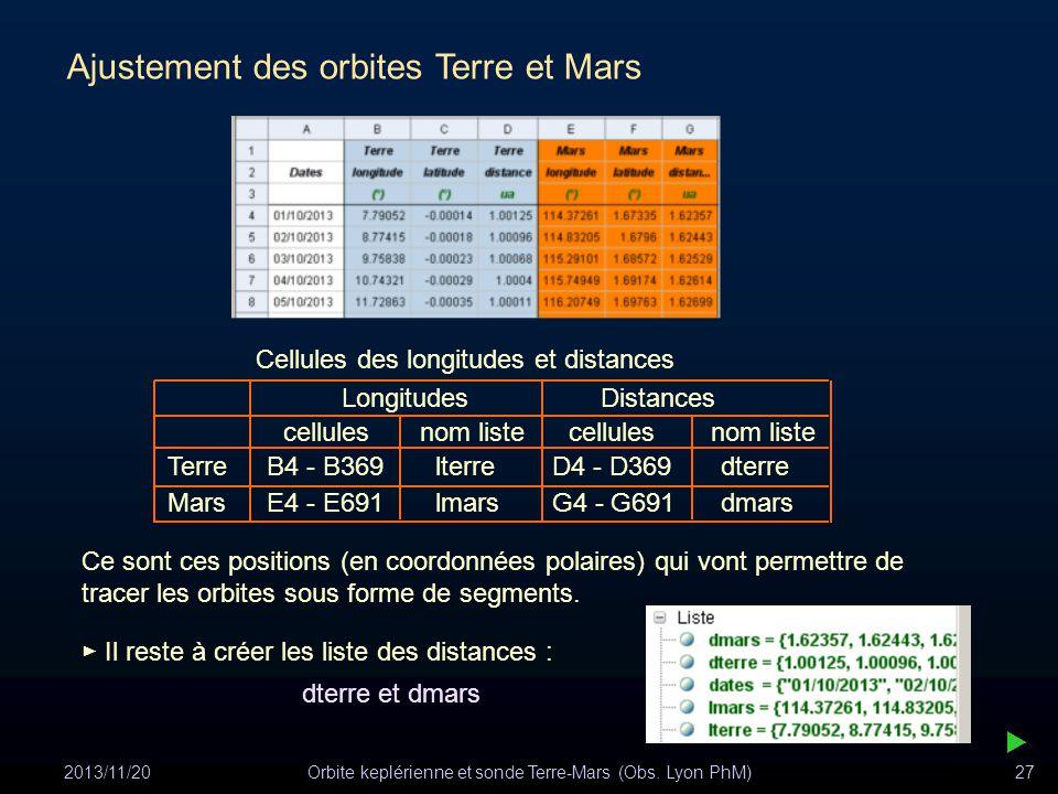 2013/11/20Orbite keplérienne et sonde Terre-Mars (Obs. Lyon PhM)27 Ajustement des orbites Terre et Mars Cellules des longitudes et distances Longitude