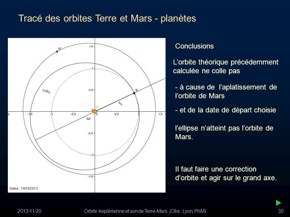 2013/11/20Orbite keplérienne et sonde Terre-Mars (Obs. Lyon PhM)30 Tracé des orbites Terre et Mars - planètes lellipse natteint pas lorbite de Mars. C