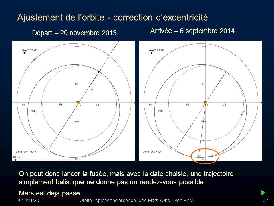 2013/11/20Orbite keplérienne et sonde Terre-Mars (Obs. Lyon PhM)32 Ajustement de lorbite - correction dexcentricité On peut donc lancer la fusée, mais