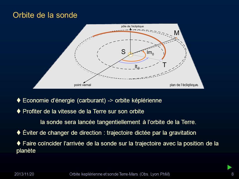 2013/11/20Orbite keplérienne et sonde Terre-Mars (Obs. Lyon PhM)8 Orbite de la sonde Economie dénergie (carburant) -> orbite képlérienne Profiter de l