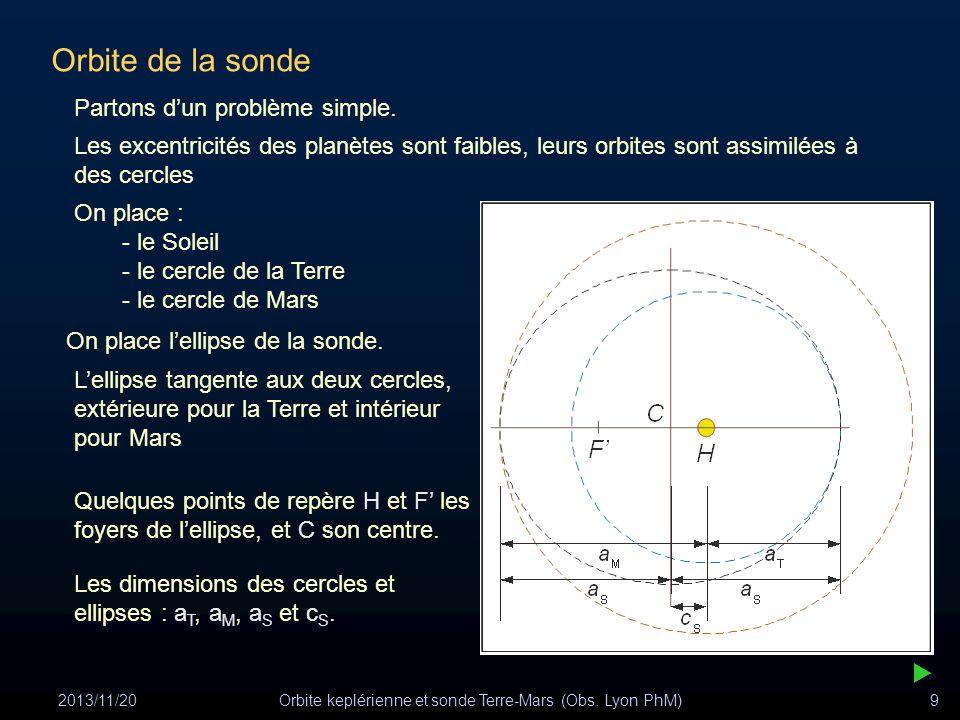 2013/11/20Orbite keplérienne et sonde Terre-Mars (Obs. Lyon PhM)9 Orbite de la sonde Partons dun problème simple. Les excentricités des planètes sont