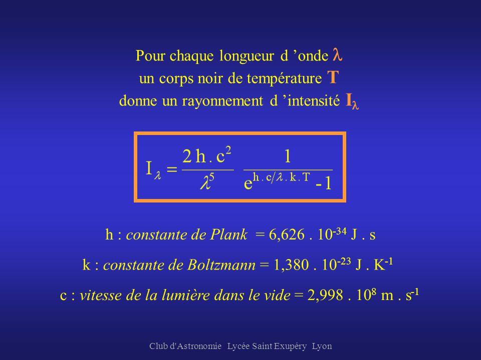 Club d'Astronomie Lycée Saint Exupéry Lyon Loi de Planck (1900) ou loi du « corps noir » La distribution spectrale de la lumière émise par un corps no