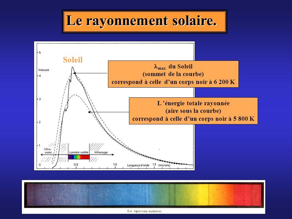 Club d'Astronomie Lycée Saint Exupéry Lyon Cas des étoiles Un photon émis au centre de l étoile a beaucoup de mal à en sortir : il est absorbé, réémis