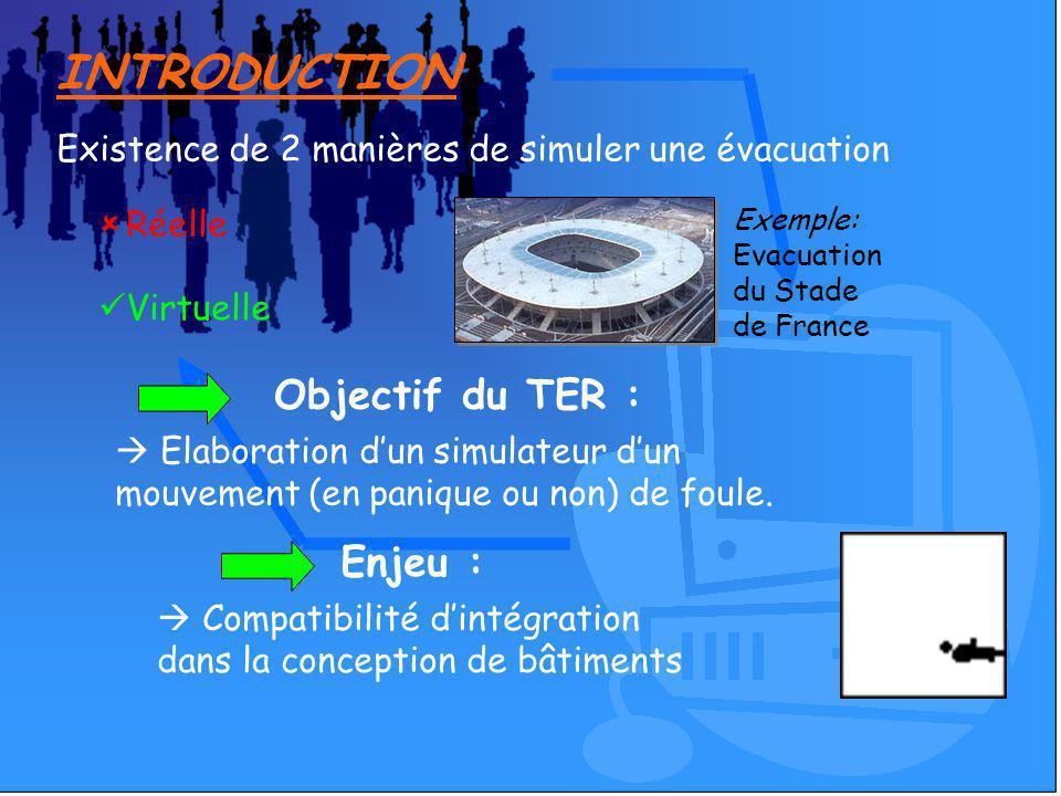 INTRODUCTION Objectif du TER : Elaboration dun simulateur dun mouvement (en panique ou non) de foule. Existence de 2 manières de simuler une évacuatio