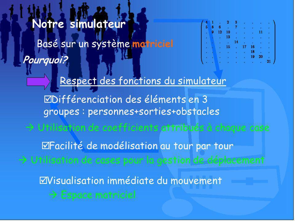 Notre simulateur Basé sur un système matriciel Pourquoi? Facilité de modélisation au tour par tour Utilisation de coefficients attribués à chaque case