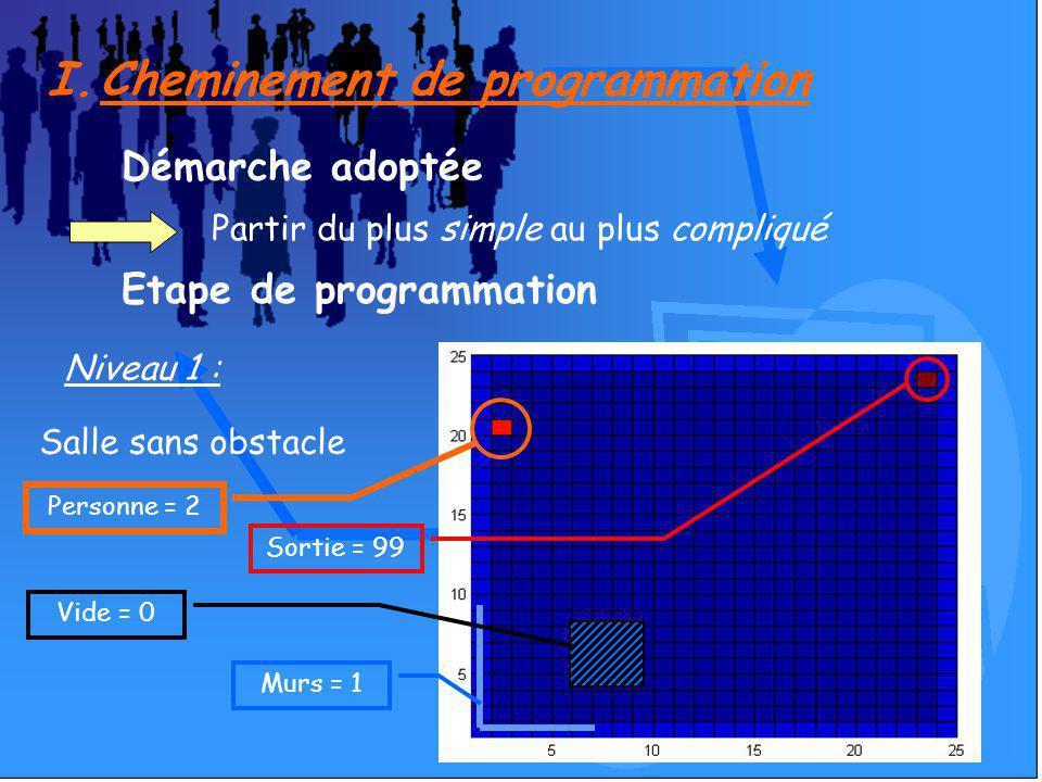 I.Cheminement de programmation Démarche adoptée Partir du plus simple au plus compliqué Etape de programmation Niveau 1 : Salle sans obstacle Personne