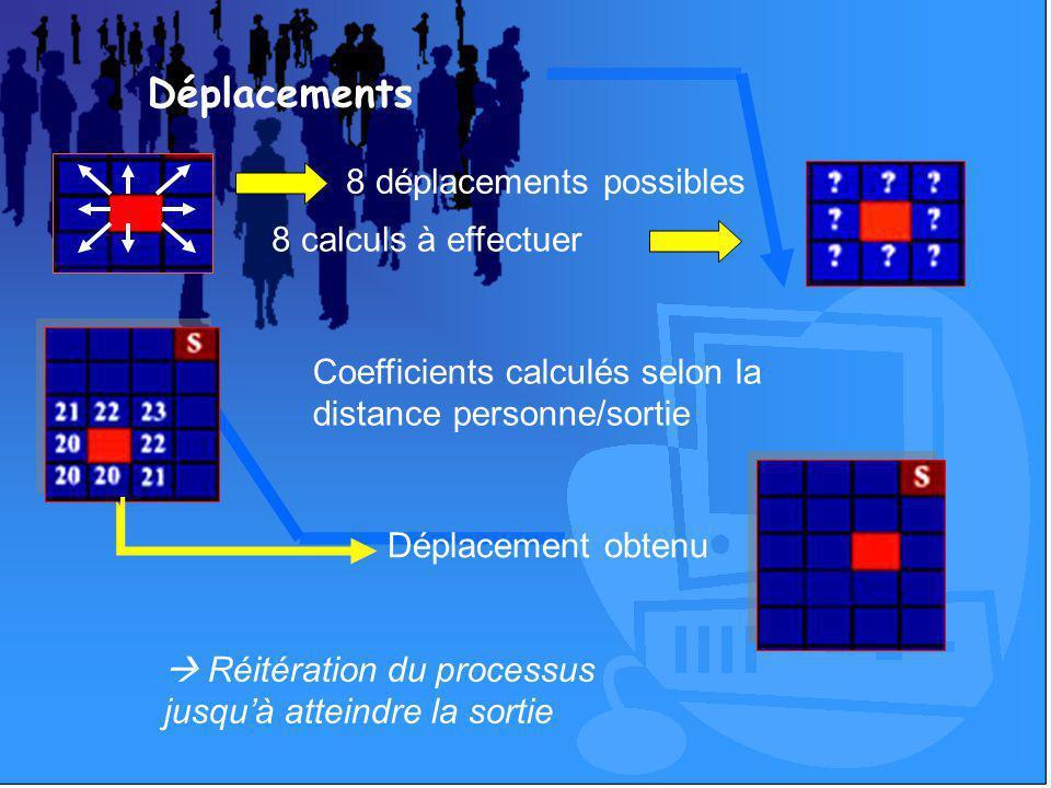 Déplacements 8 déplacements possibles 8 calculs à effectuer Coefficients calculés selon la distance personne/sortie Déplacement obtenu Réitération du