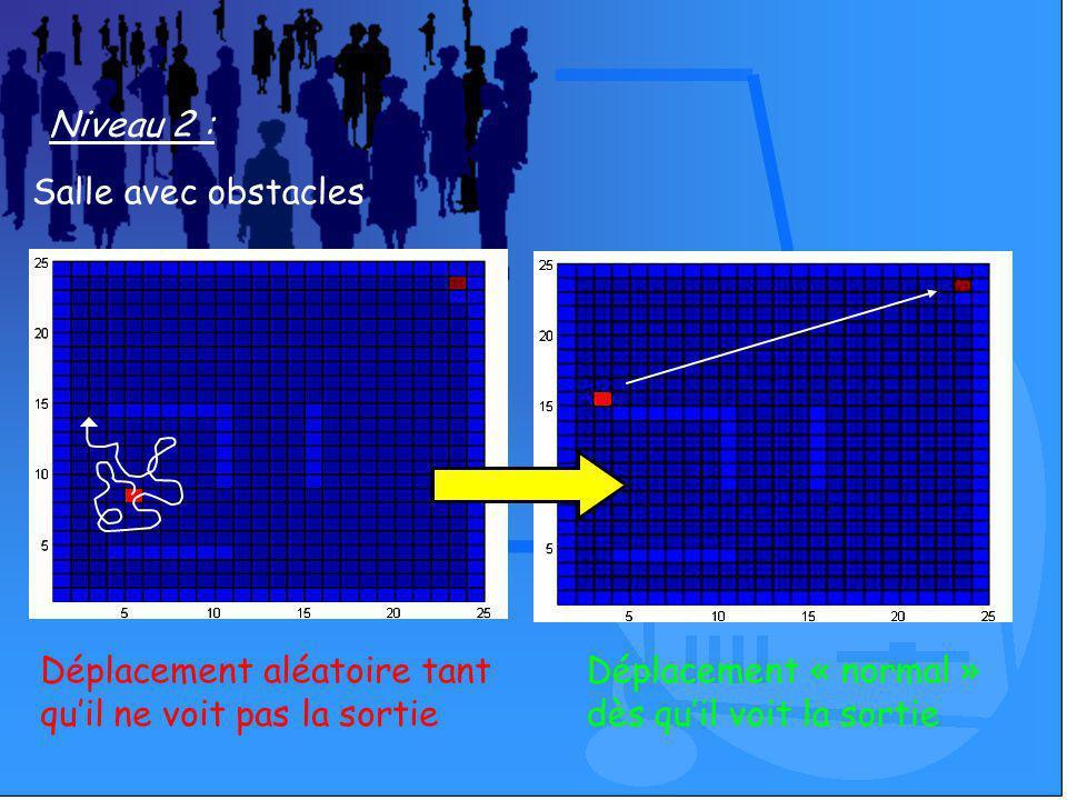 Niveau 2 : Salle avec obstacles Déplacement aléatoire tant quil ne voit pas la sortie Déplacement « normal » dès quil voit la sortie