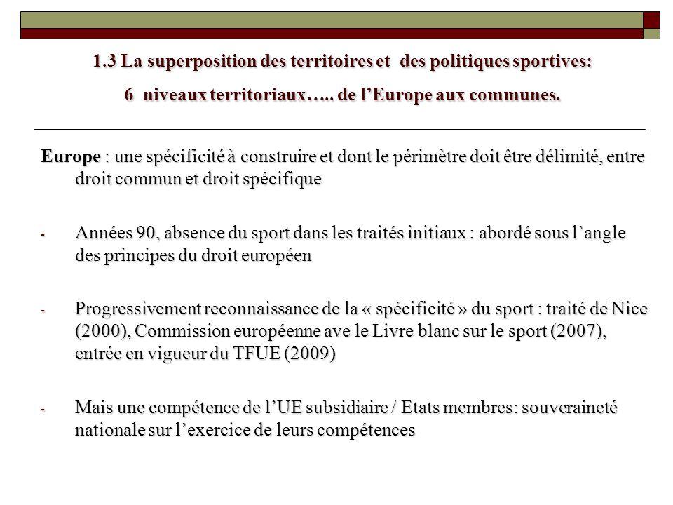 1.3 La superposition des territoires et des politiques sportives: 6 niveaux territoriaux….. de lEurope aux communes. Europe : une spécificité à constr