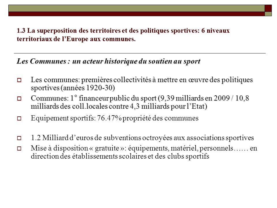 1.3 La superposition des territoires et des politiques sportives: 6 niveaux territoriaux de lEurope aux communes. Les Communes : un acteur historique