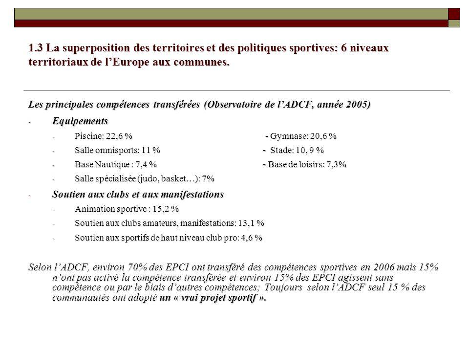 1.3 La superposition des territoires et des politiques sportives: 6 niveaux territoriaux de lEurope aux communes. Les principales compétences transfér