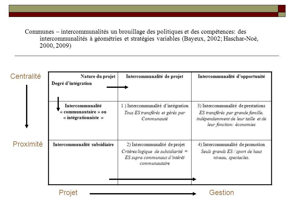 Communes – intercommunalités un brouillage des politiques et des compétences: des intercommunalités à géométries et stratégies variables (Bayeux, 2002