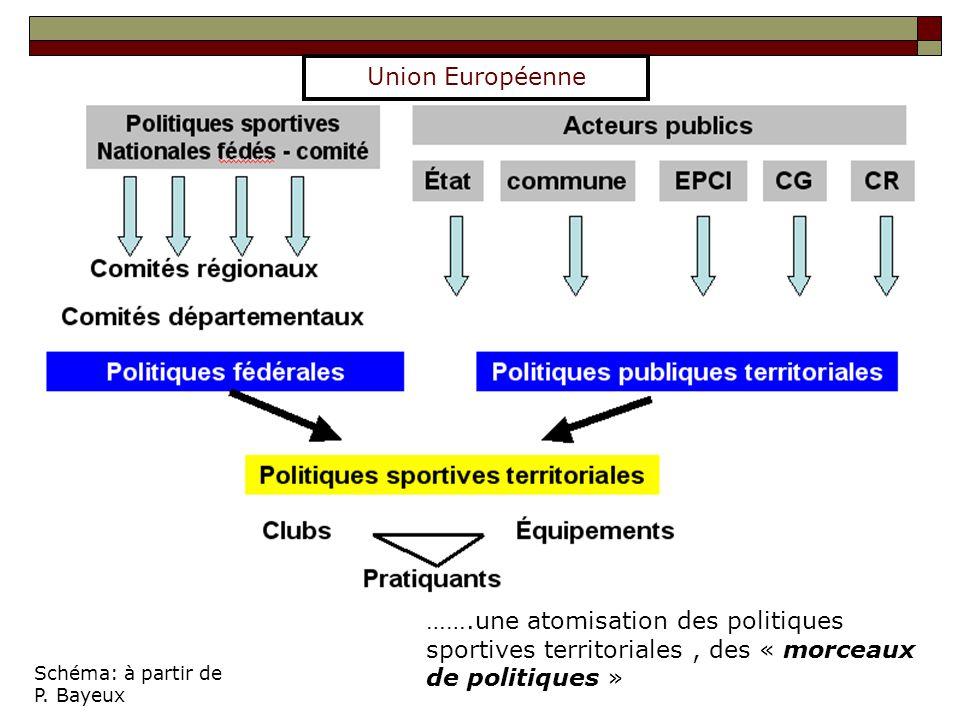 Schéma: à partir de P. Bayeux …….une atomisation des politiques sportives territoriales, des « morceaux de politiques » Union Européenne