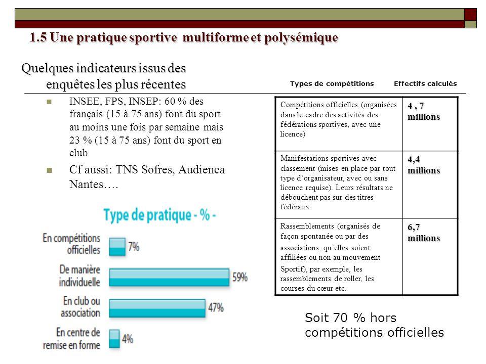 1.5 Une pratique sportive multiforme et polysémique Quelques indicateurs issus des enquêtes les plus récentes INSEE, FPS, INSEP: 60 % des français (15