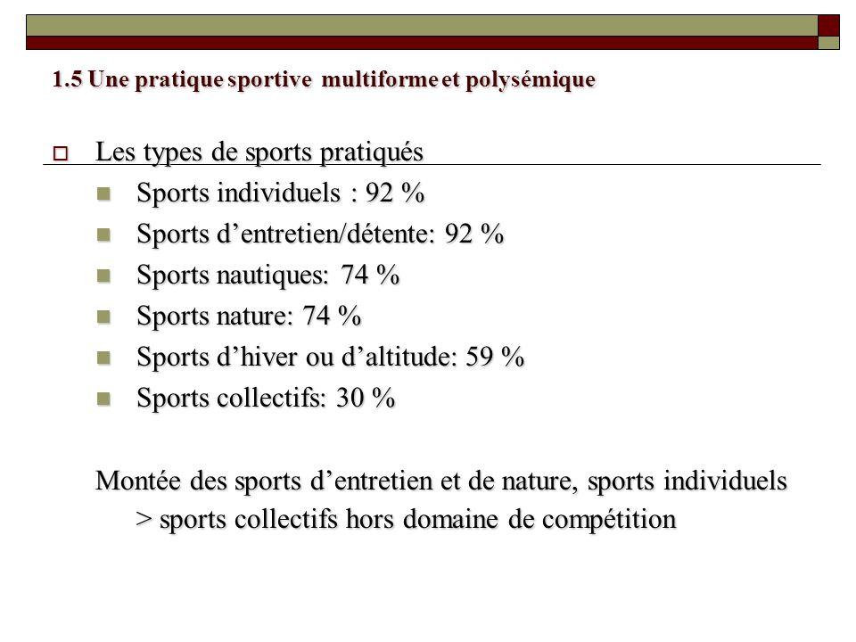 1.5 Une pratique sportive multiforme et polysémique Les types de sports pratiqués Les types de sports pratiqués Sports individuels : 92 % Sports indiv