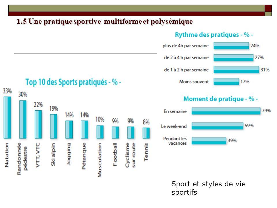 1.5 Une pratique sportive multiforme et polysémique Sport et styles de vie sportifs