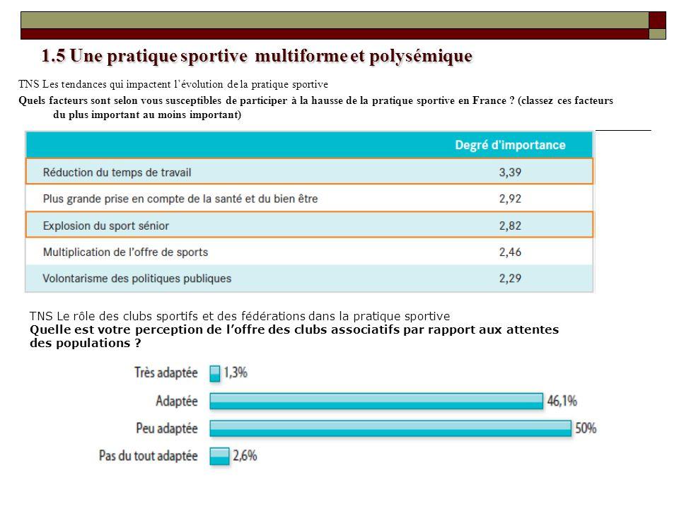 1.5 Une pratique sportive multiforme et polysémique TNS Les tendances qui impactent lévolution de la pratique sportive Quels facteurs sont selon vous