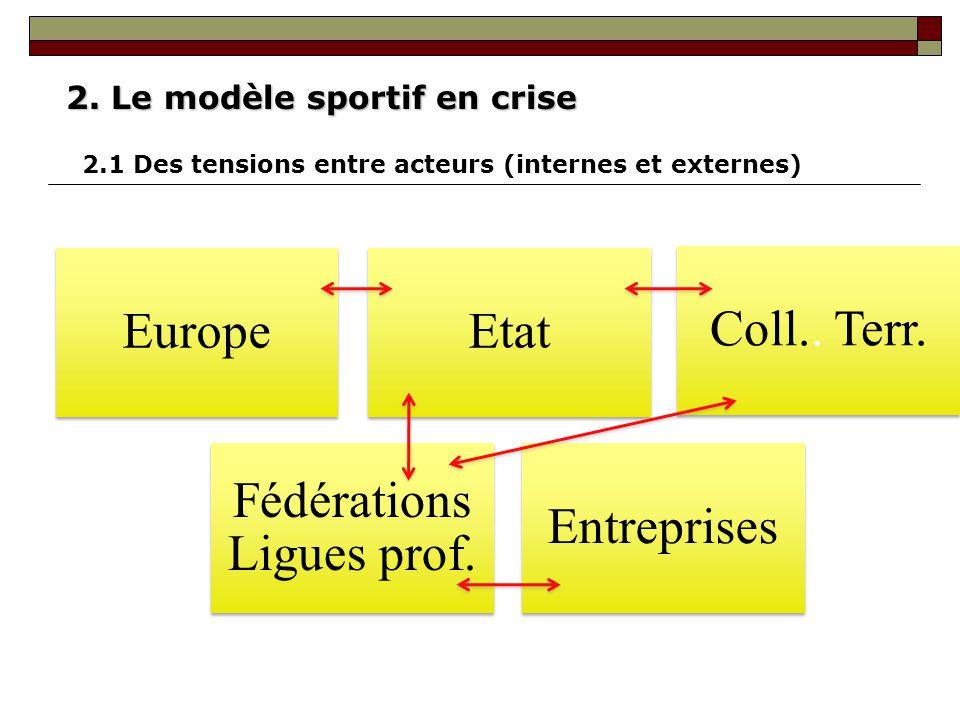 EuropeEtat Coll.. Terr. Fédérations Ligues prof. Entreprises 2. Le modèle sportif en crise 2.1 Des tensions entre acteurs (internes et externes)