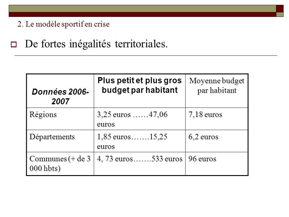 2. Le modèle sportif en crise De fortes inégalités territoriales. Données 2006- 2007 Plus petit et plus gros budget par habitant Moyenne budget par ha
