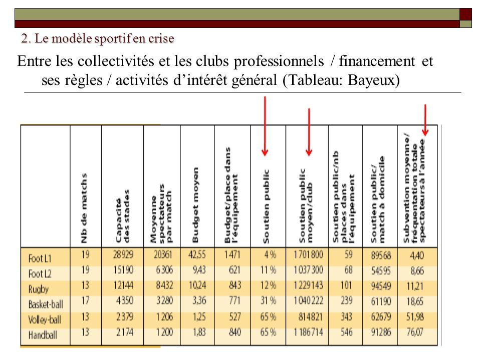 2. Le modèle sportif en crise Entre les collectivités et les clubs professionnels / financement et ses règles / activités dintérêt général (Tableau: B