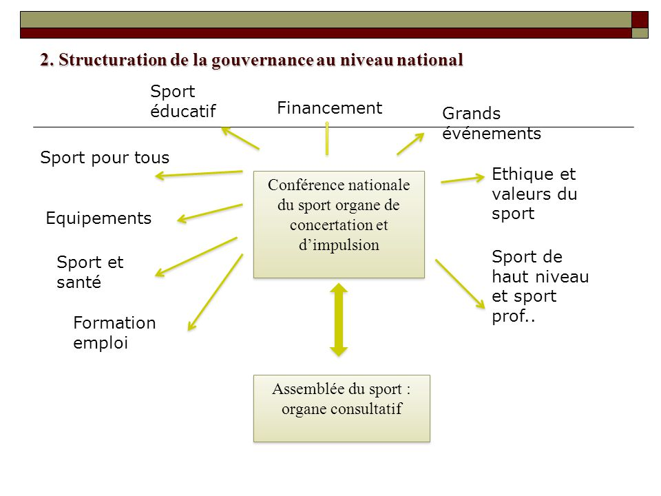 2. Structuration de la gouvernance au niveau national Conférence nationale du sport organe de concertation et dimpulsion Assemblée du sport : organe c