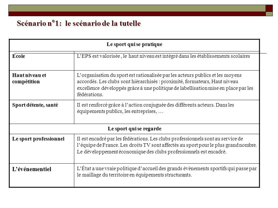 Scénario n°1: le scénario de la tutelle Le sport qui se pratique EcoleLEPS est valorisée, le haut niveau est intégré dans les établissements scolaires