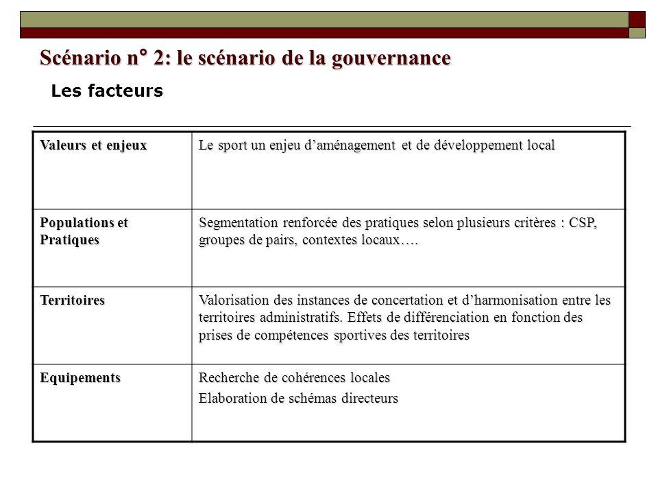 Scénario n° 2: le scénario de la gouvernance Valeurs et enjeux Le sport un enjeu daménagement et de développement local Populations et Pratiques Segme
