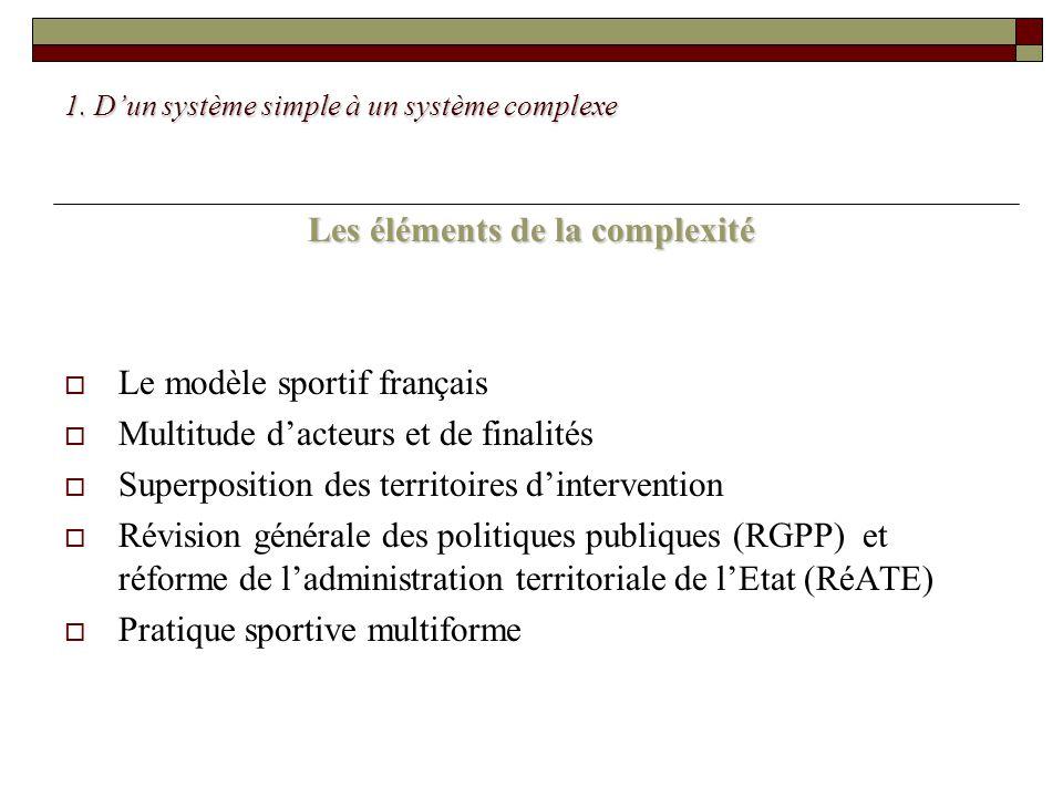 1. Dun système simple à un système complexe Les éléments de la complexité Le modèle sportif français Multitude dacteurs et de finalités Superposition