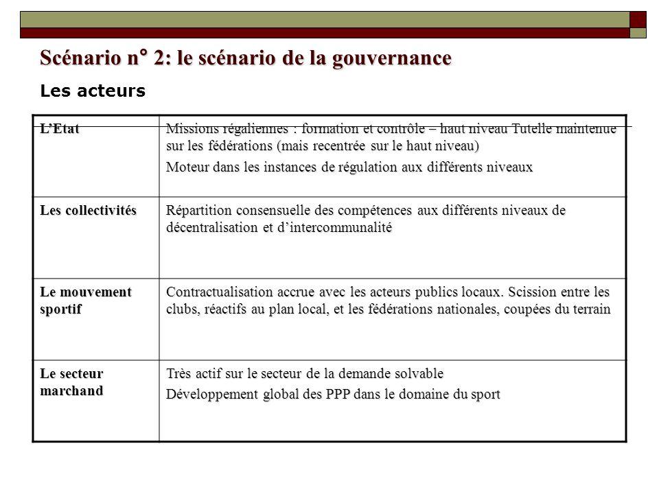 Scénario n° 2: le scénario de la gouvernance LEtat Missions régaliennes : formation et contrôle – haut niveau Tutelle maintenue sur les fédérations (m