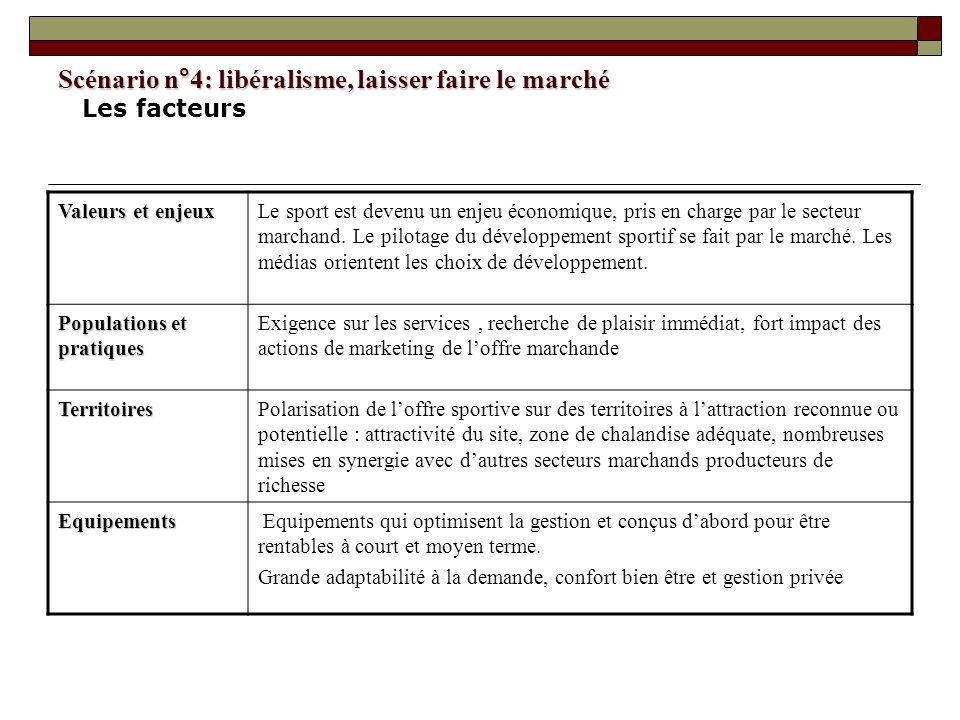 Scénario n°4: libéralisme, laisser faire le marché Valeurs et enjeux Le sport est devenu un enjeu économique, pris en charge par le secteur marchand.