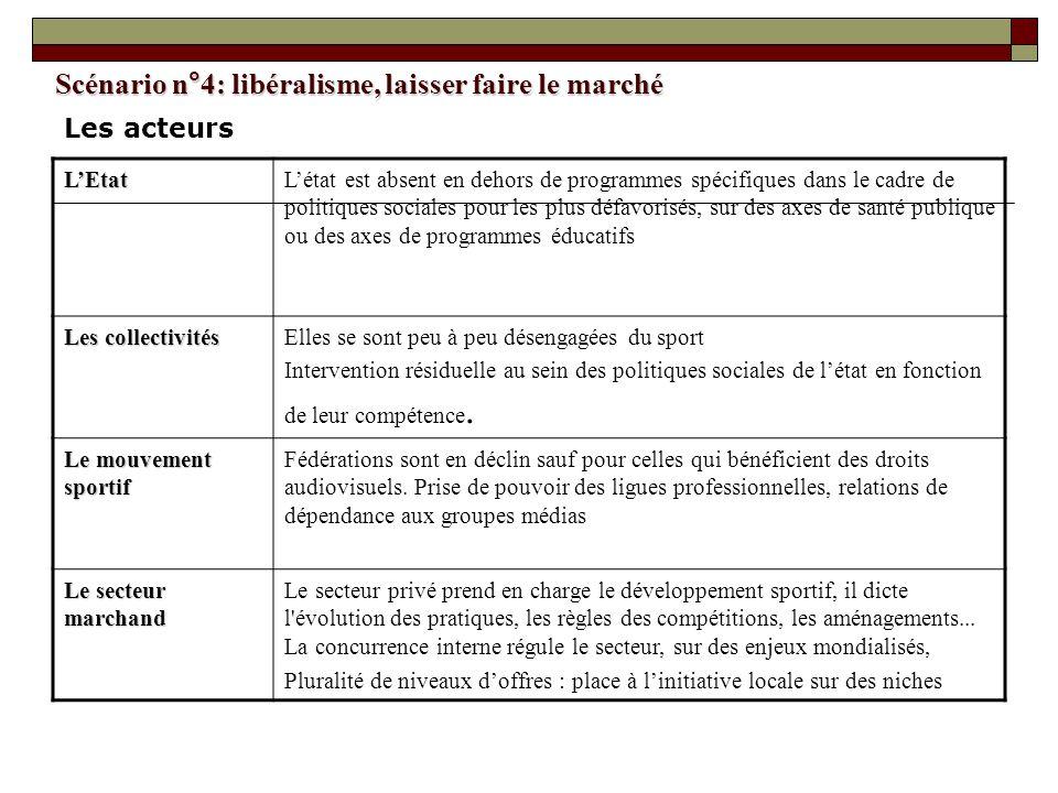 Scénario n°4: libéralisme, laisser faire le marché LEtatLétat est absent en dehors de programmes spécifiques dans le cadre de politiques sociales pour