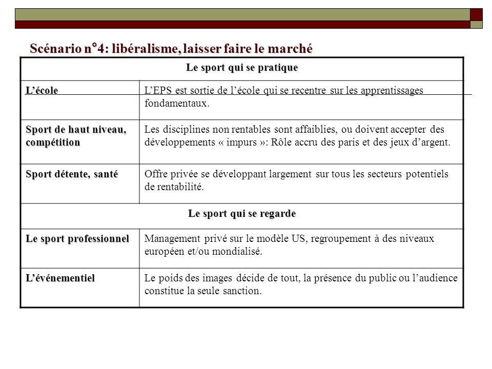 Scénario n°4: libéralisme, laisser faire le marché Le sport qui se pratique LécoleLEPS est sortie de lécole qui se recentre sur les apprentissages fon