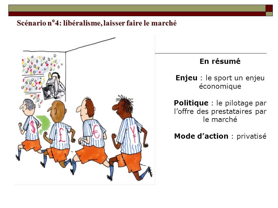Scénario n°4: libéralisme, laisser faire le marché En résumé Enjeu : le sport un enjeu économique Politique : le pilotage par loffre des prestataires